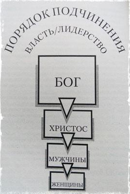 порядок подчинения